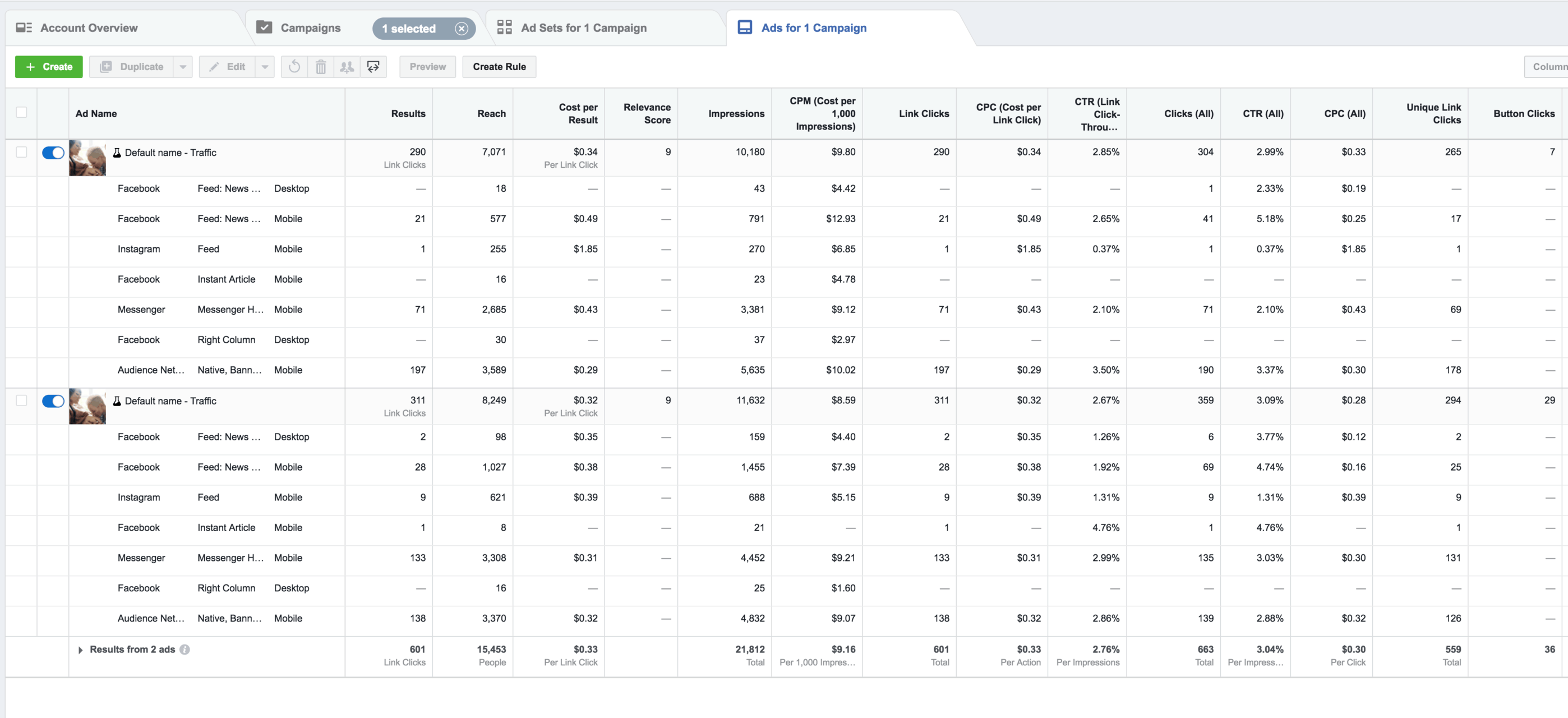 Facebook Ads Manager: What to Look for and How to Make It Work